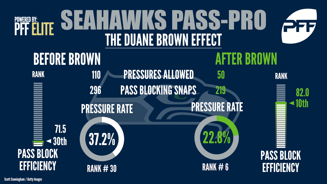 Seattle Seahawks OT Duane Brown
