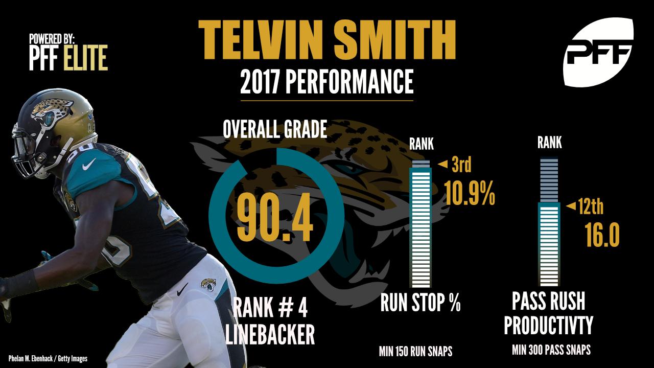 Telvin Smith, linebacker, Jacksonville Jaguars