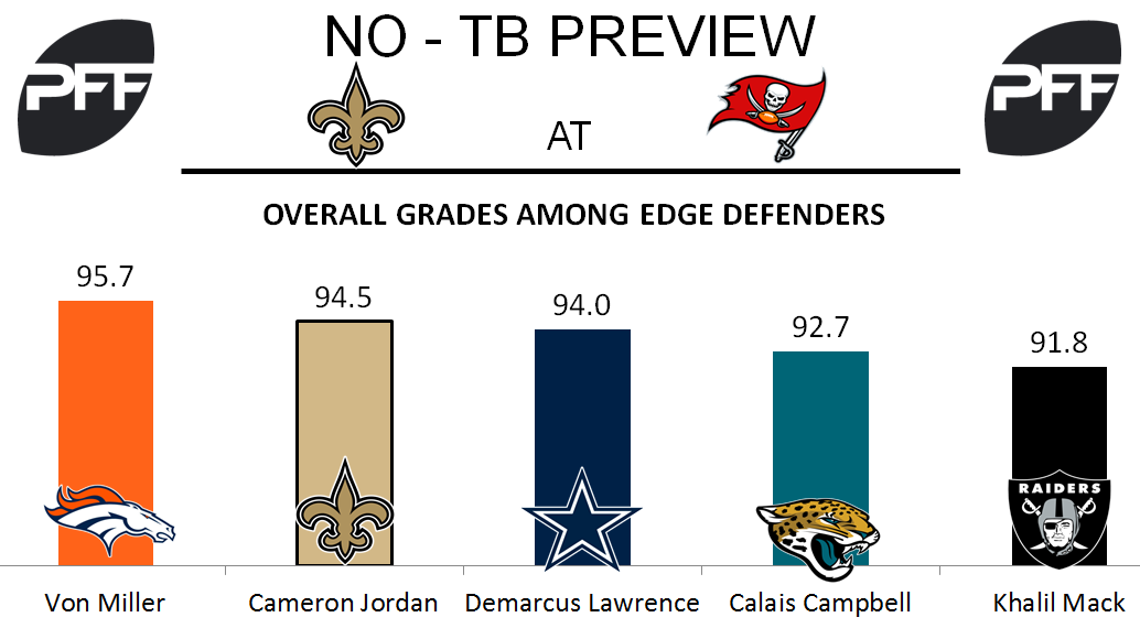 Edge Cameron Jordan New Orleans Saints