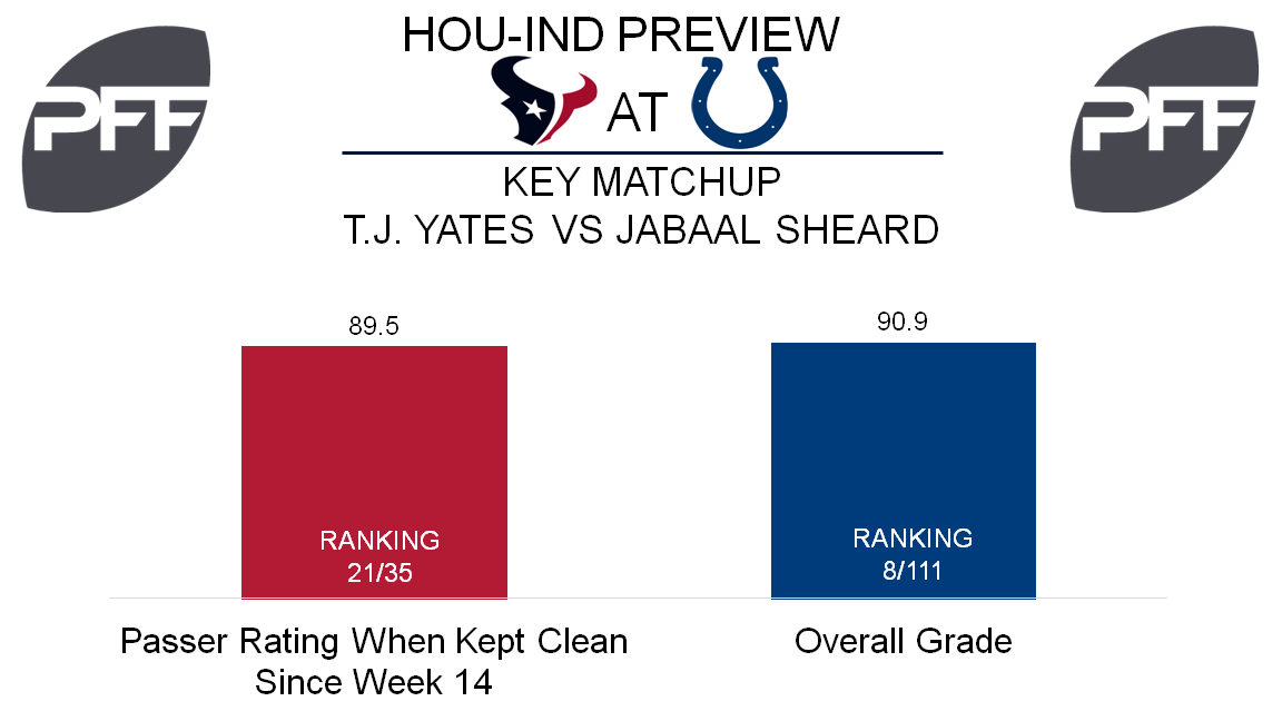 QB T.J. Yates Houston Texans