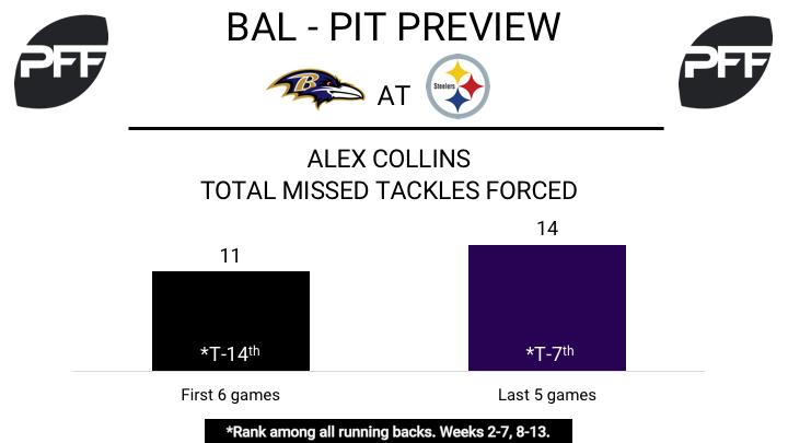 Alex Collins, running back, Baltimore Ravens