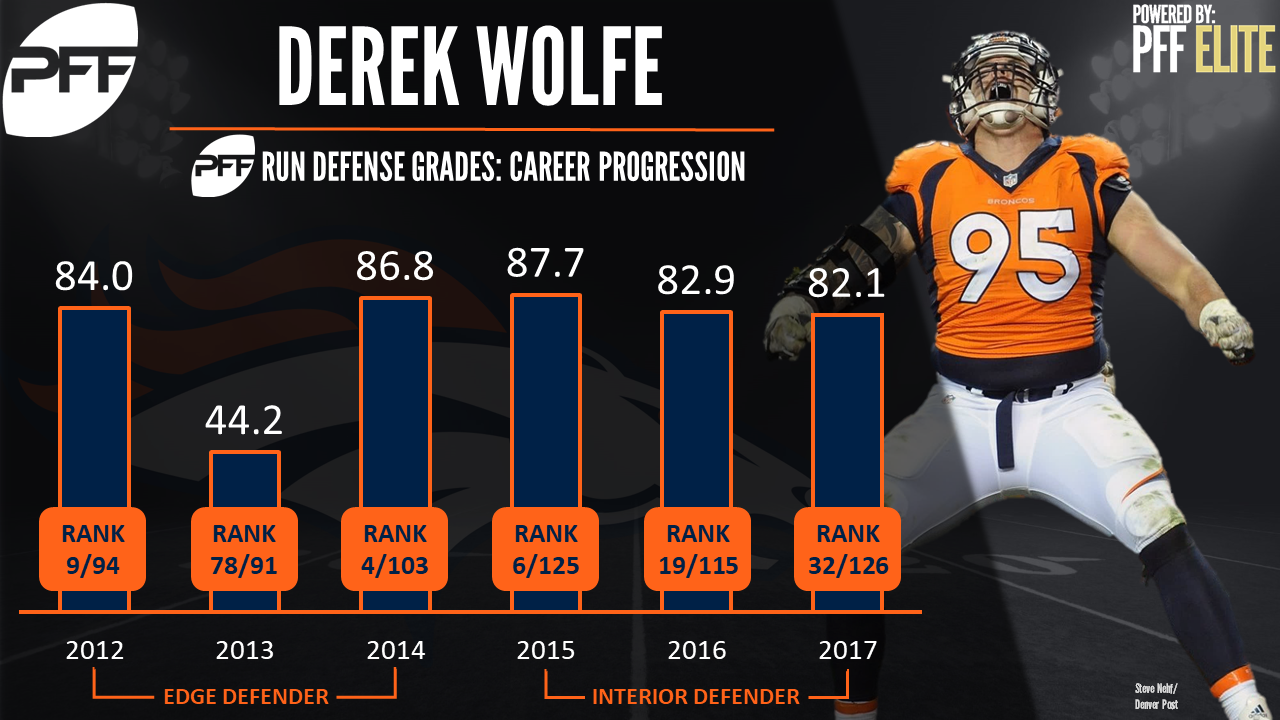 The Denver Broncos place DI Derek Wolfe on injured reserve
