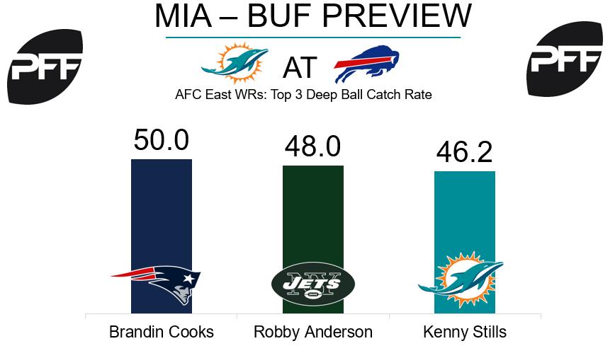 Kenny Stills, wide receiver, Miami Dolphins