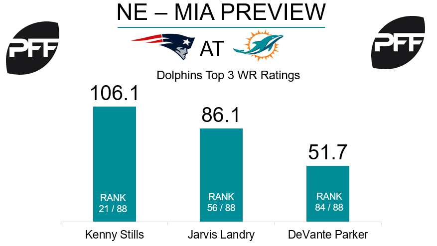 Jarvis Landry, wide receiver, Miami Dolphins
