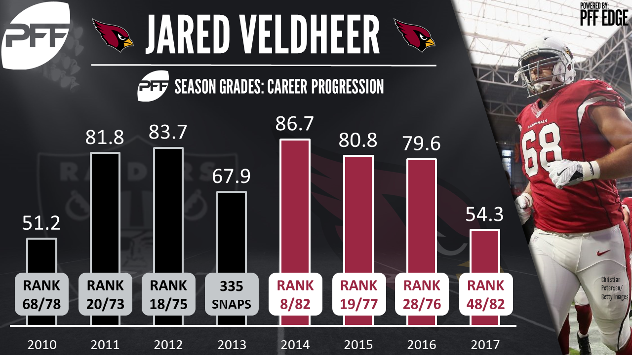 Arizona Cardinals OT Jared Veldheer
