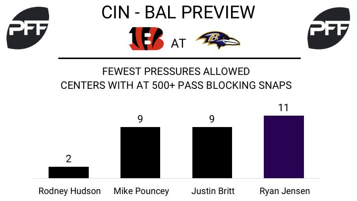 C Ryan Jensen Baltimore Ravens