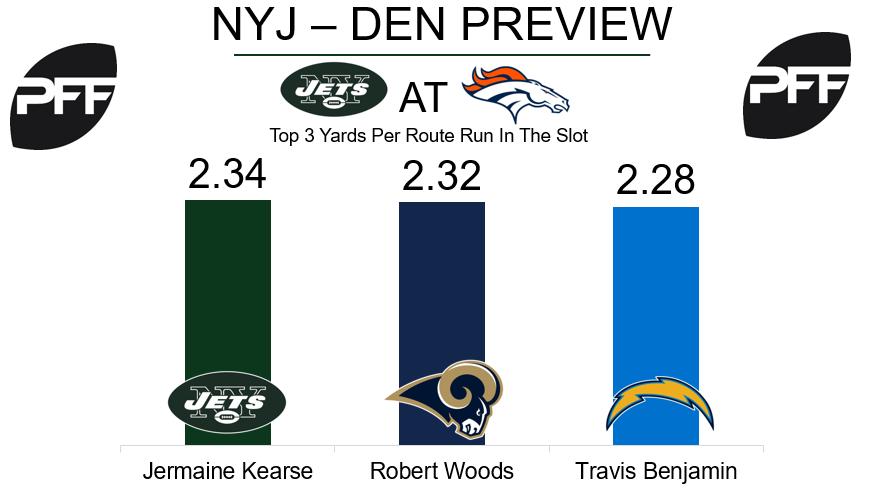 Jermaine Kearse, wide receiver, New York Jets