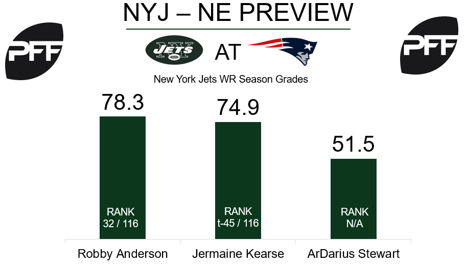 WR Robby Anderson New York Jets