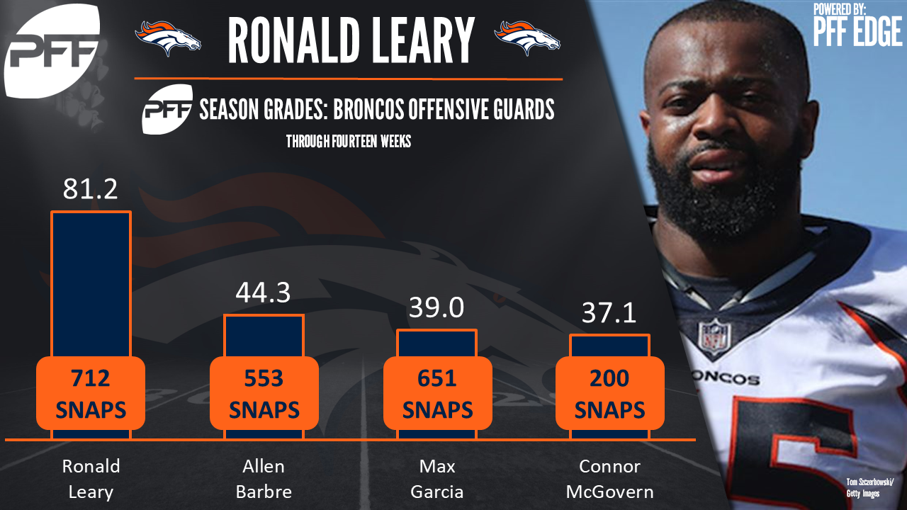 Denver Broncos OG Ronald Leary