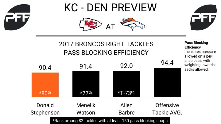 T Donald Stephenson Denver Broncos