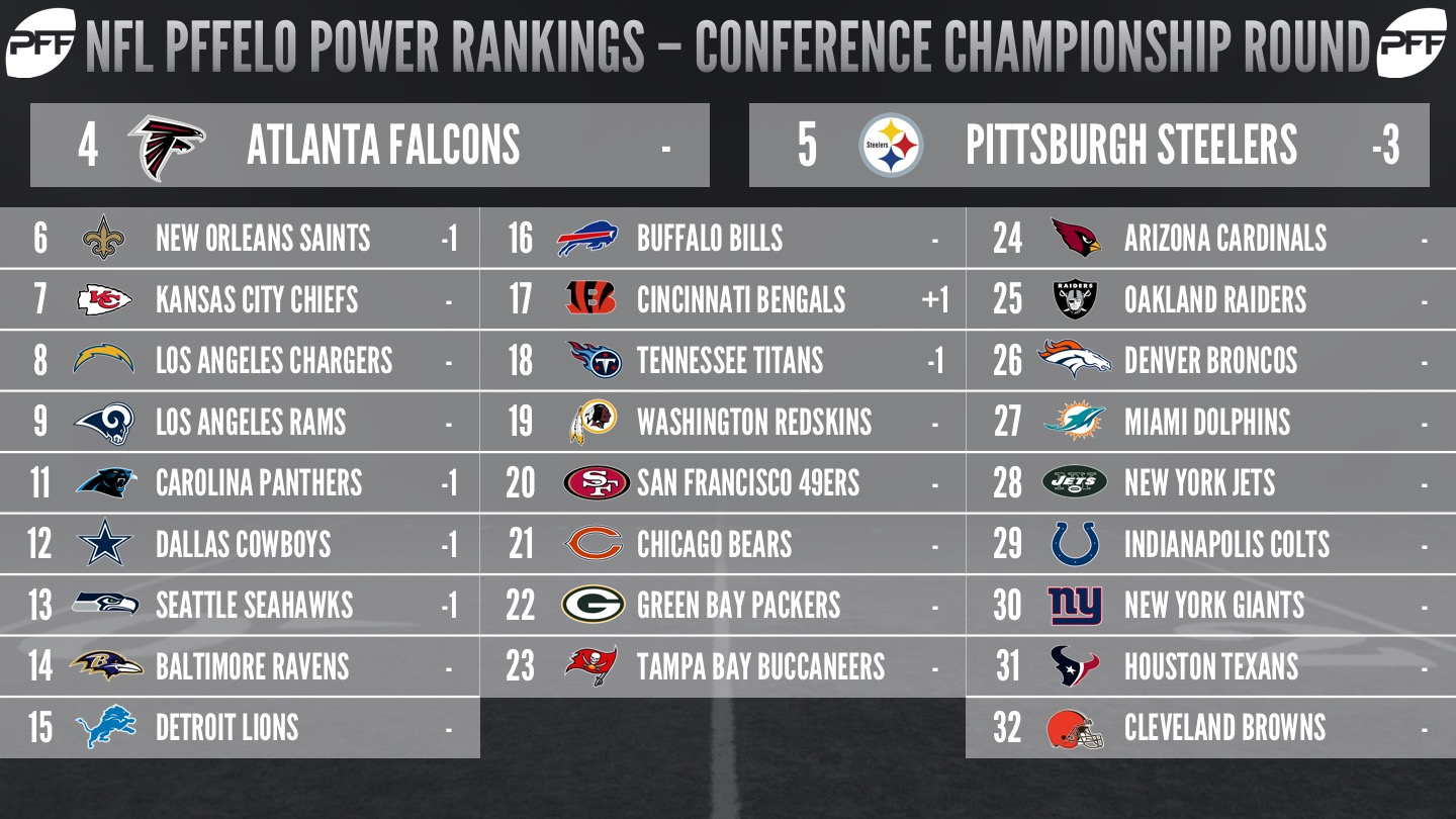 PFFELO NFL Power Rankings