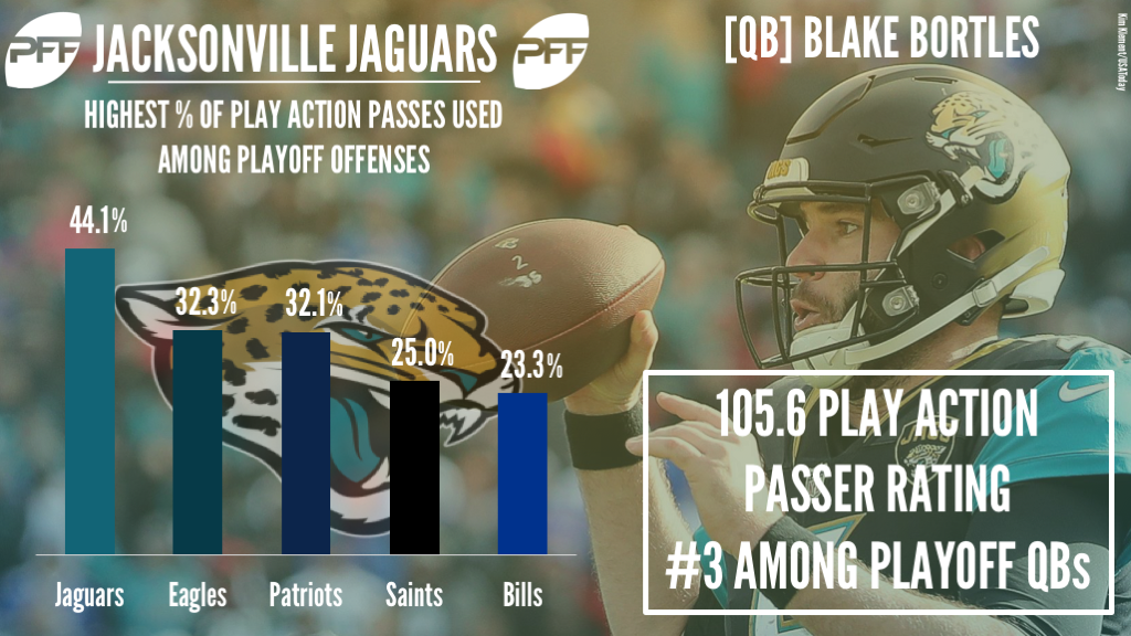QB Blake Bortles Jacksonville Jaguars