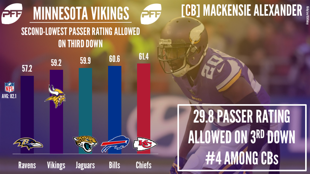 CB Mackenzie Alexander Minnesota Vikings