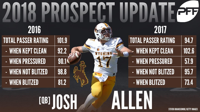 https://media.pff.com/2018/01/17OS2-Josh-Allen.jpg
