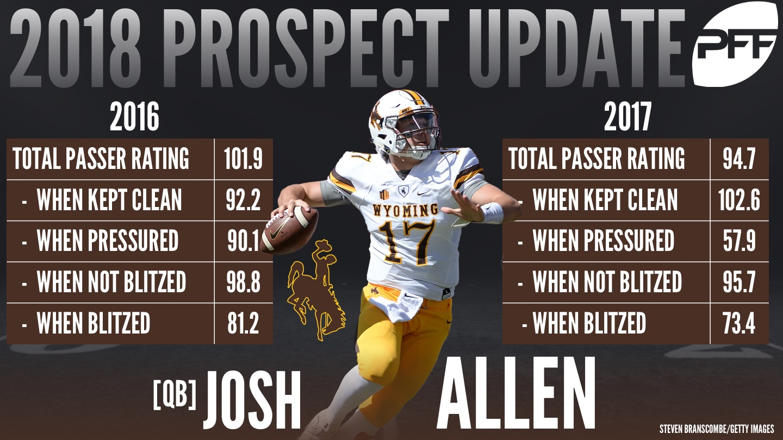 Wyoming QB Josh Allen