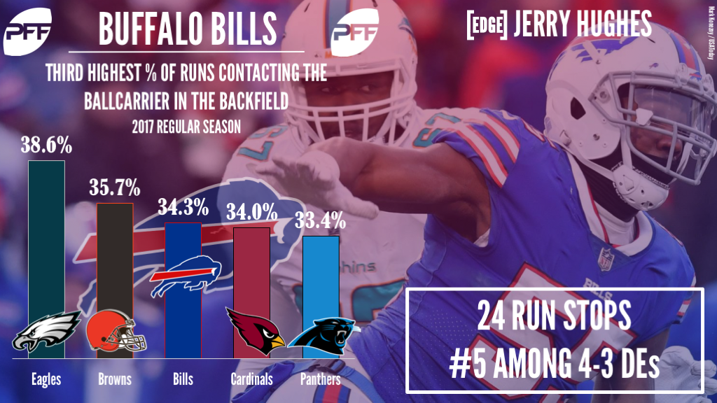 Buffalo Bills edge defender Jerry Hughes