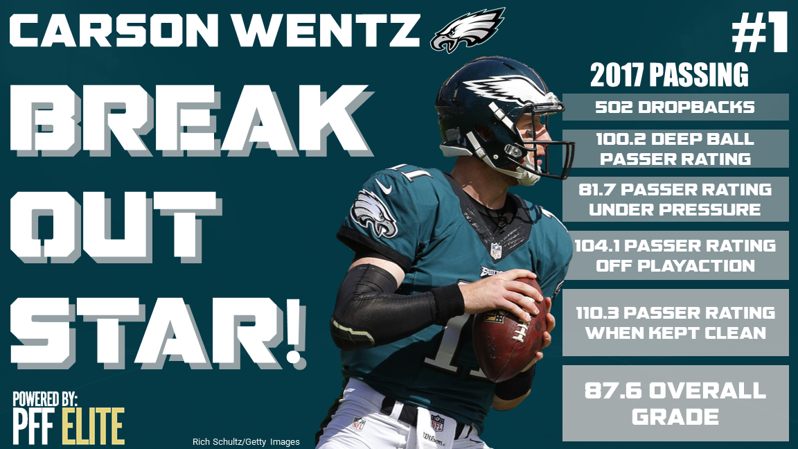 Carson Wentz Tops The Nfl S Breakout Players Of 2017 Nfl News