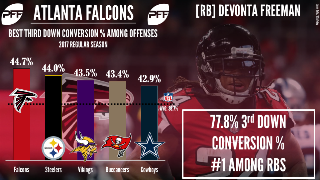 Atlanta Falcons RB Devonta Freeman