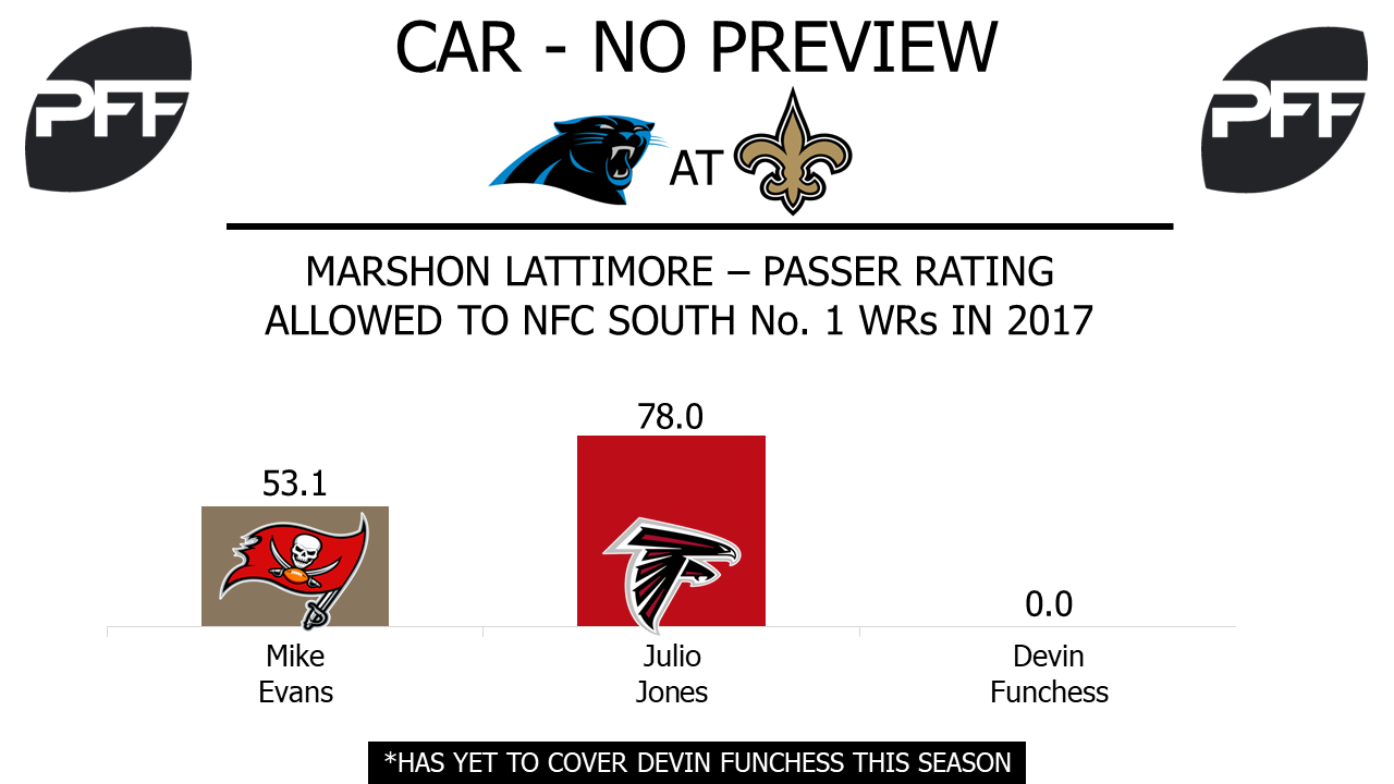 CB Marshon Lattimore New Orleans Saints