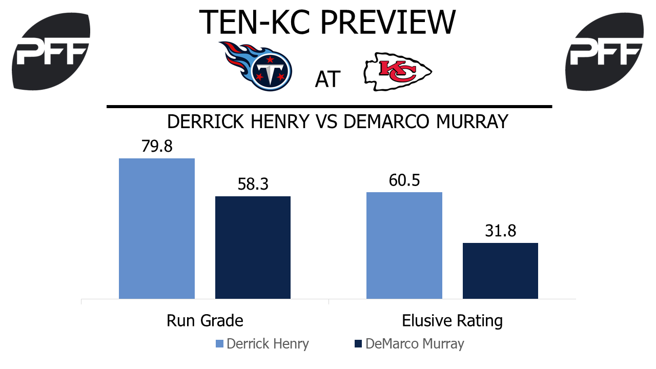 RB Derrick Henry Tennessee Titans