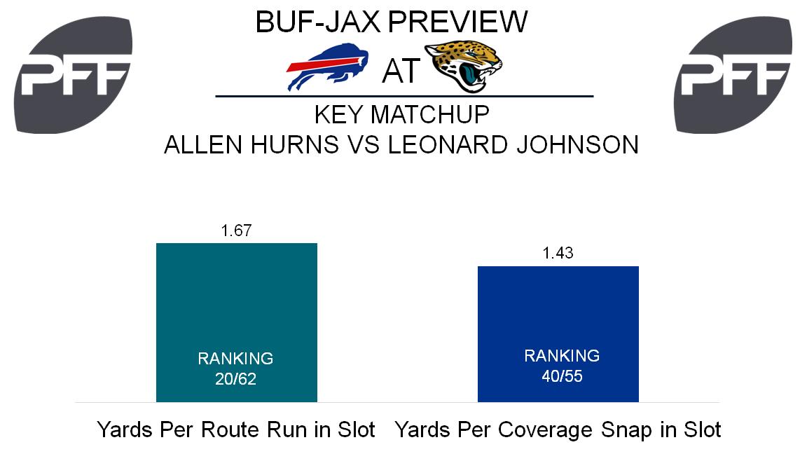 WR Allen Hurns Jacksonville Jaguars