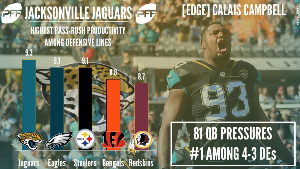 Jacksonville Jaguars DI Calais Campbell