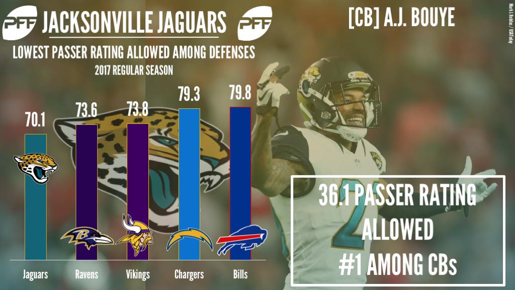 Jacksonville Jaguars CB A.J. Bouye