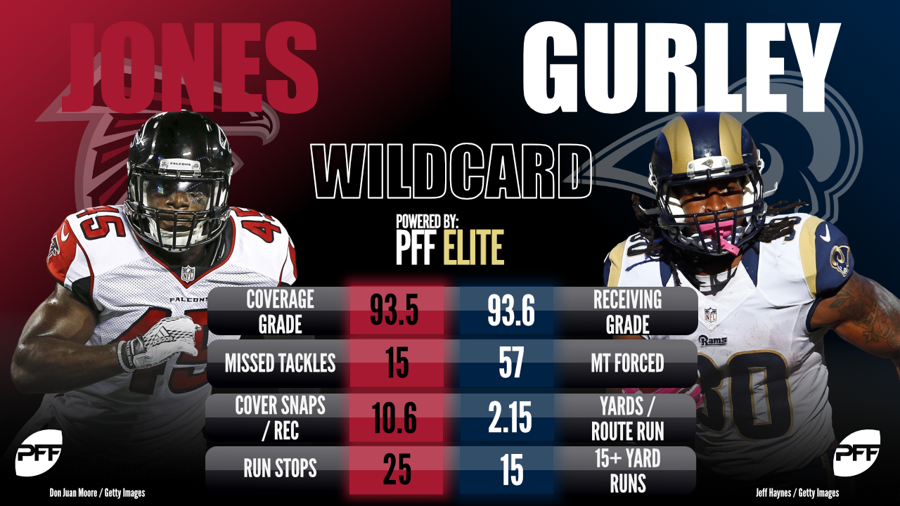 All-Pro Matchups - Todd Gurley & Deion Jones