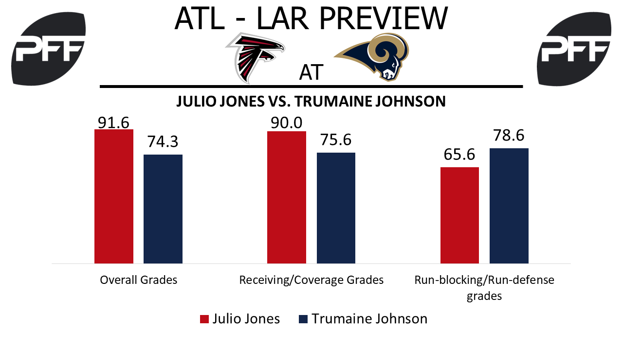 WR Julio Jones Atlanta Falcons