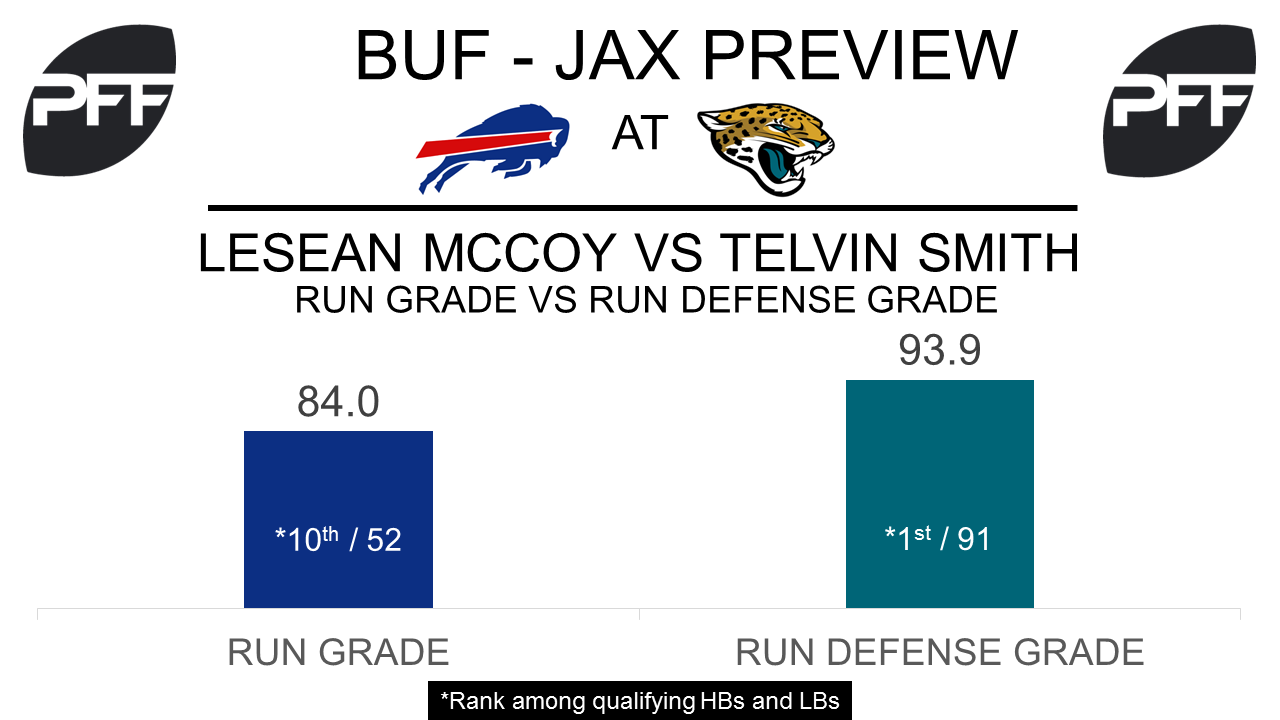 RB LeSean McCoy Buffalo Bills