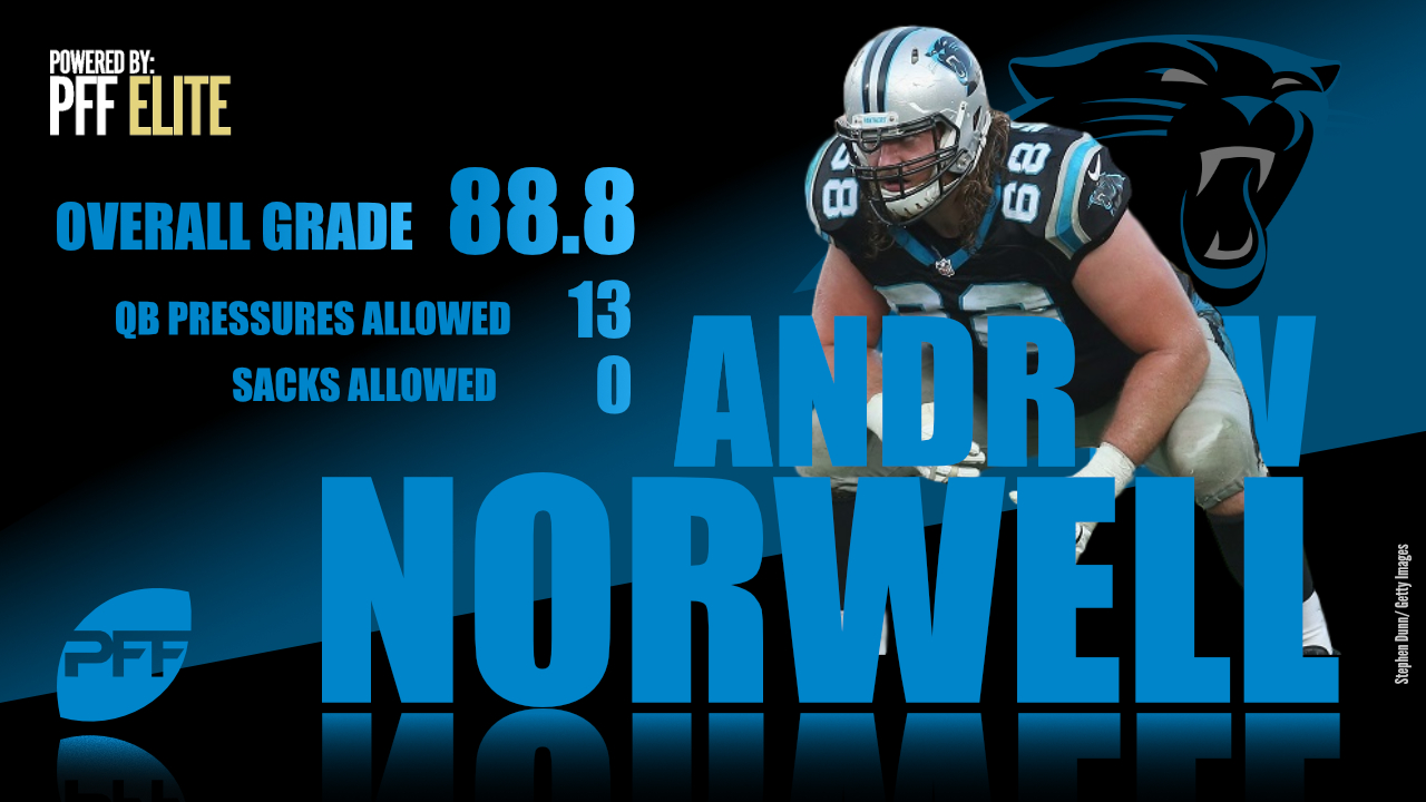 Carolina Panthers guard Andrew Norwell