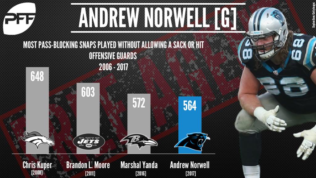 Andrew Norwell