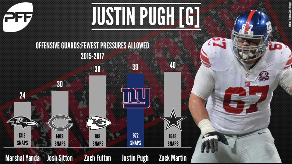 Justin Pugh