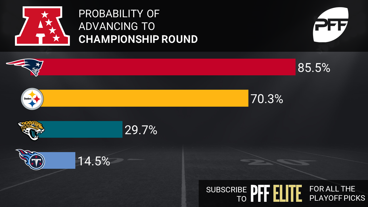 Nfl Playoff Predictions Through Super Bowl 52 Updated Nfl News Rankings And Statistics Pff