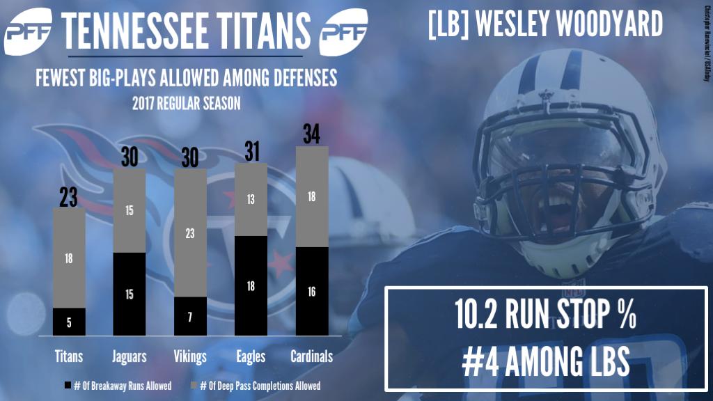 Tennessee Titans LB Wesley Woodyard
