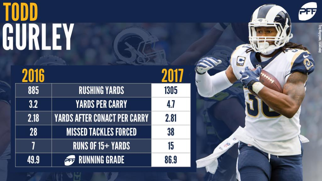 RB Todd Gurley Los Angeles Rams