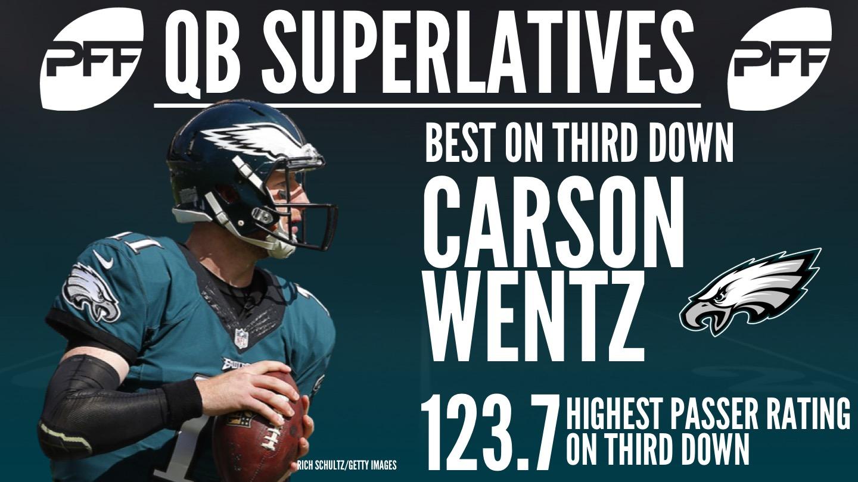 NFL QB Superlatives - Carson Wentz