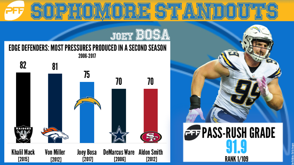 Edge Joey Bosa Los Angeles Chargers