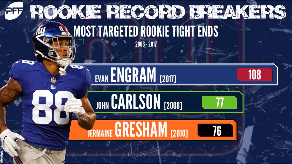 TE Evan Engram New York Giants