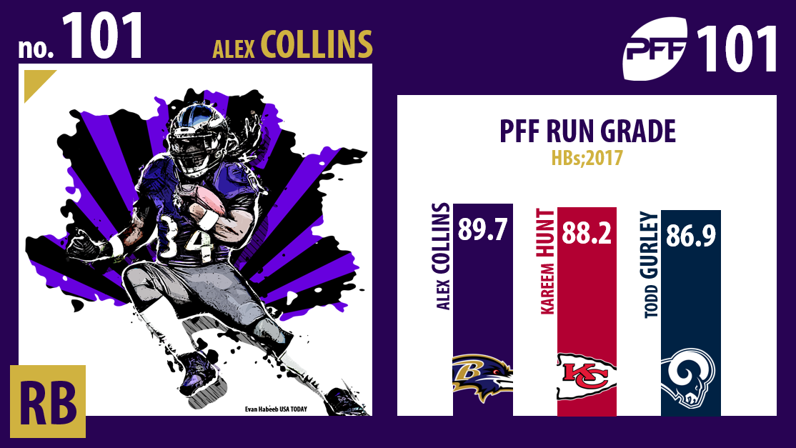 Alex Collins, Baltimore Ravens
