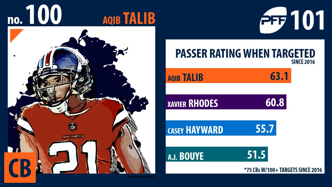 Aqib Talib, Denver Broncos