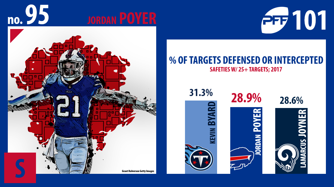 Jordan Poyer, Buffalo Bills