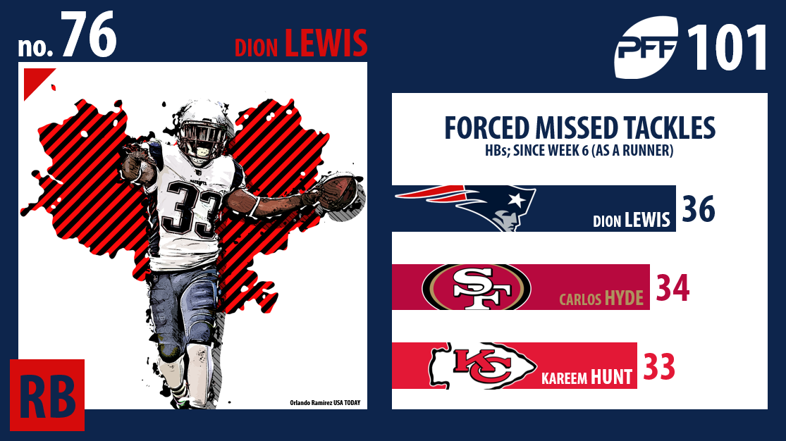 Dion Lewis, New England Patriots