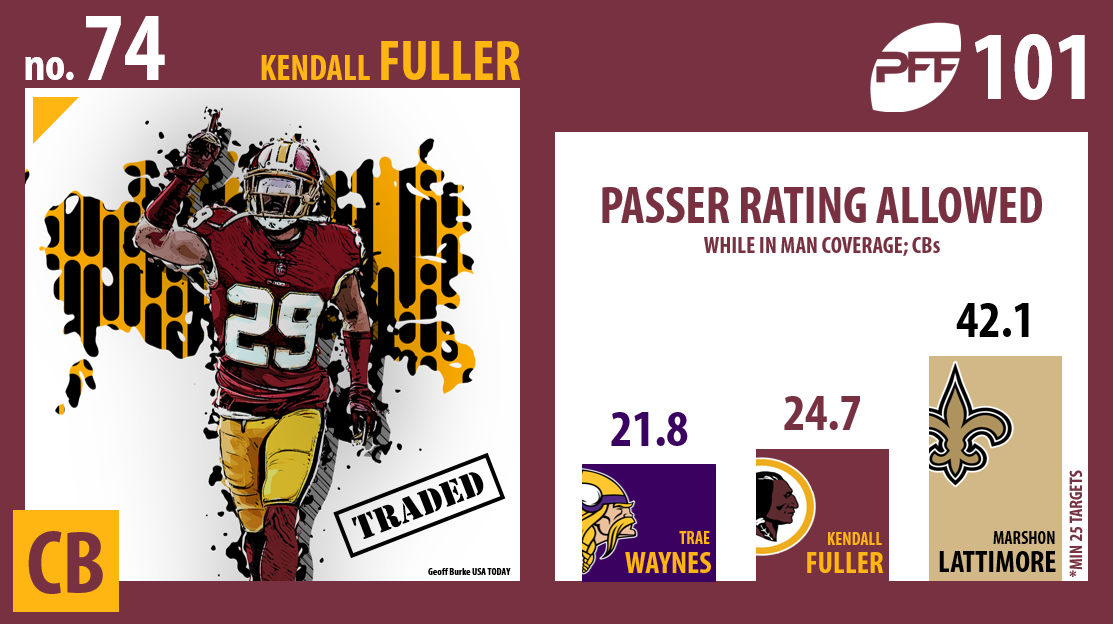 Kendall Fuller, Kansas City Chiefs, Washington Redskins