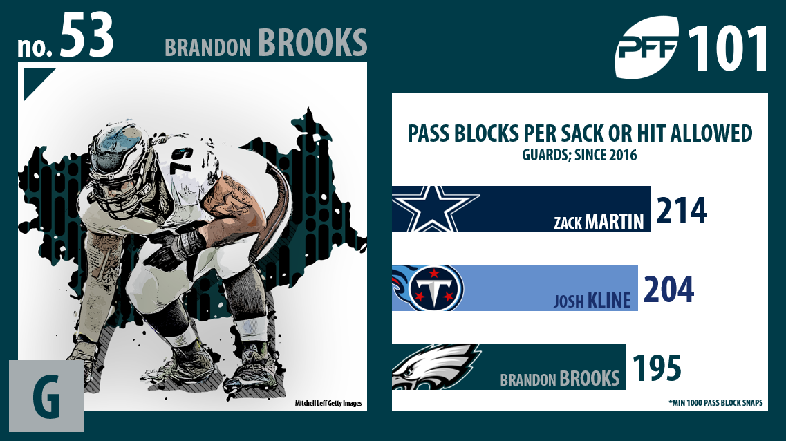 Brandon Brooks, Philadelphia Eagles