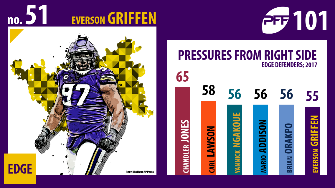Everson Griffen, Minnesota Vikings