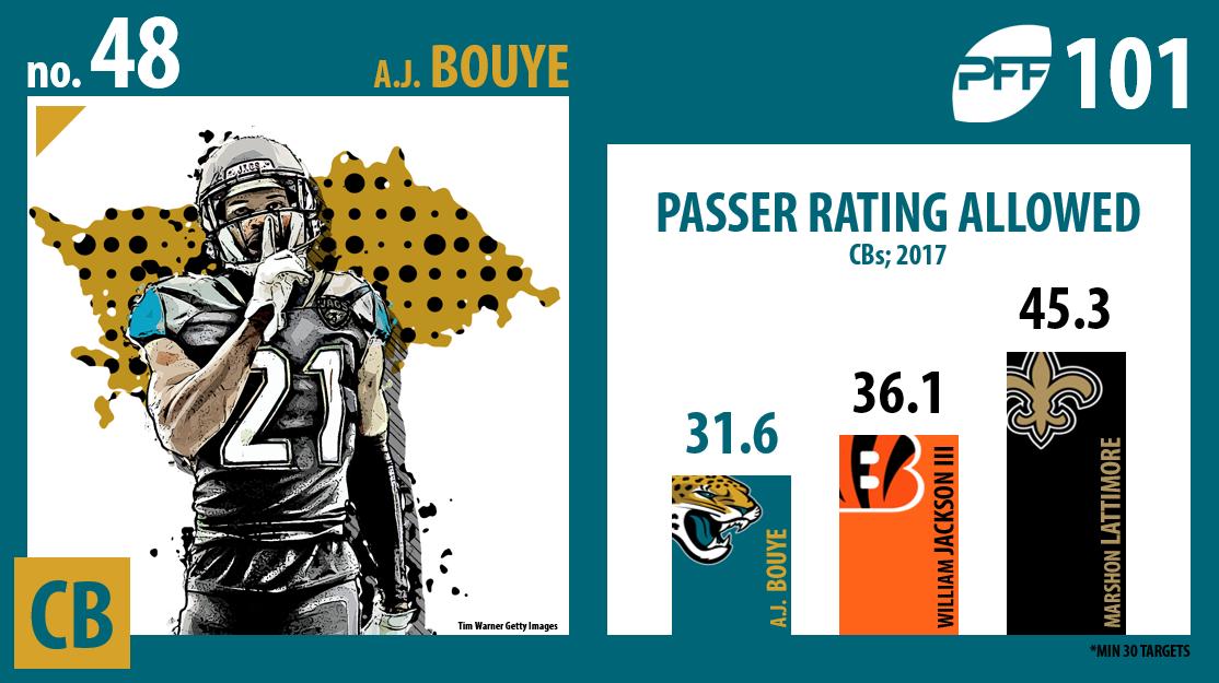 A.J. Bouye, Jacksonville Jaguars