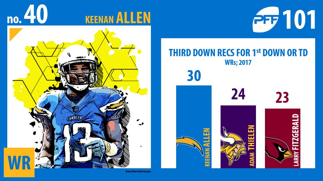 Keenan Allen, Los Angeles Chargers