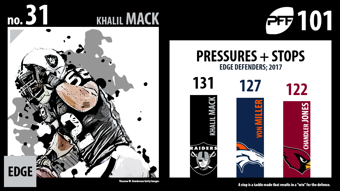 Khalil Mack, Oakland Raiders
