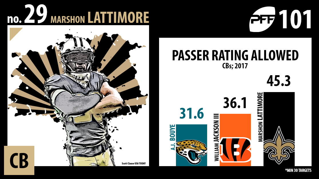 Marshon Lattimore, New Orleans Saints